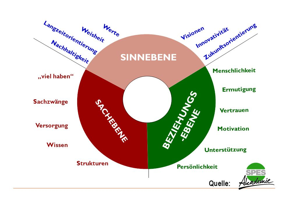 SINNEBENE BEZIEHUNGS-EBENE