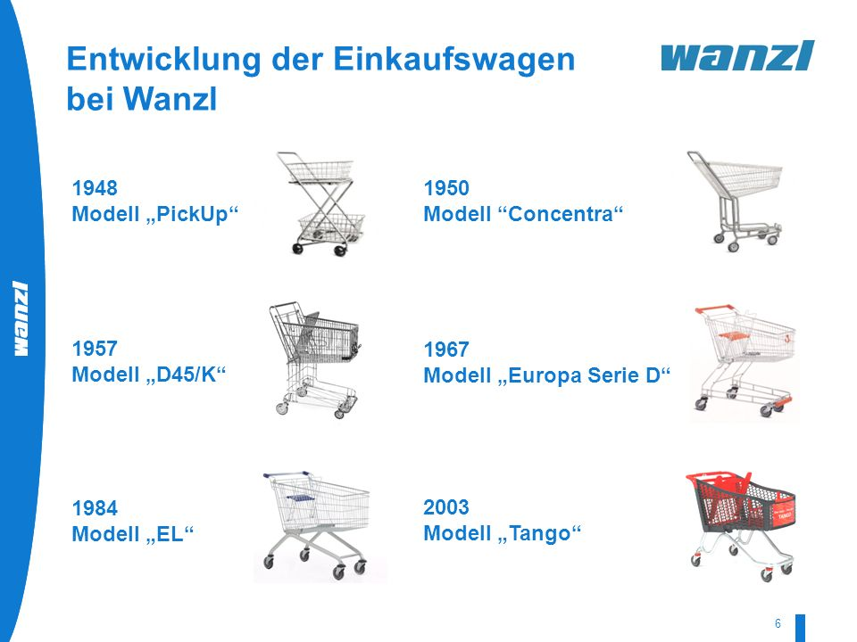 Entwicklung der Einkaufswagen bei Wanzl