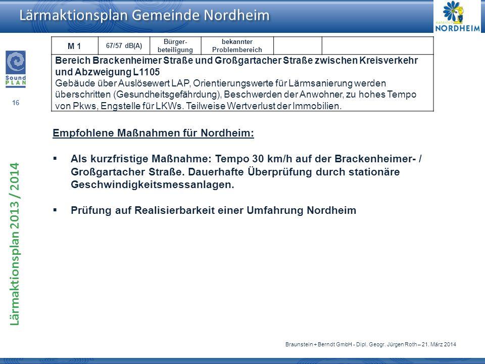 Empfohlene Maßnahmen für Nordheim: