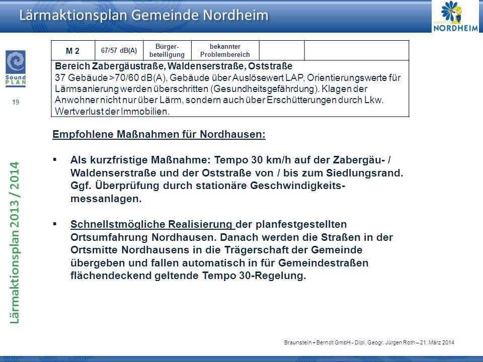 Empfohlene Maßnahmen für Nordhausen: