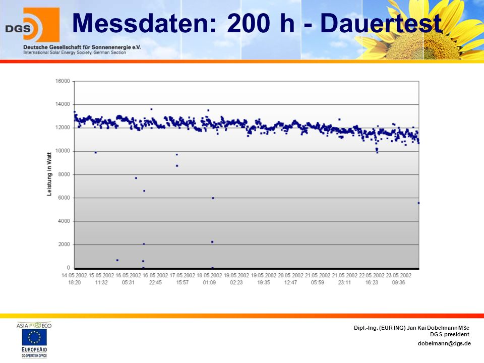 Messdaten: 200 h - Dauertest