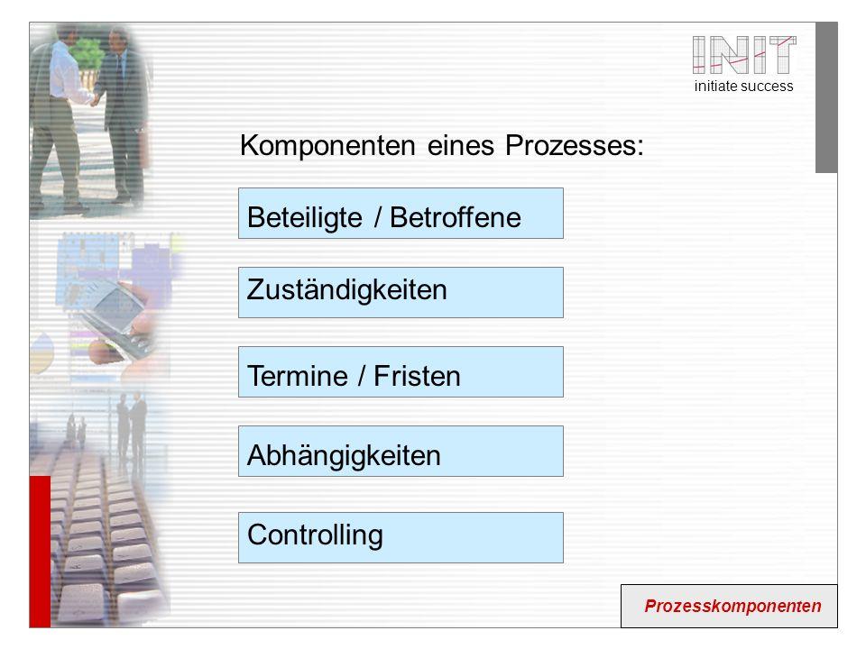 Komponenten eines Prozesses:
