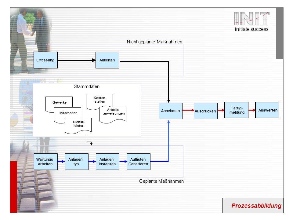 Prozessabbildung Nicht geplante Maßnahmen Stammdaten