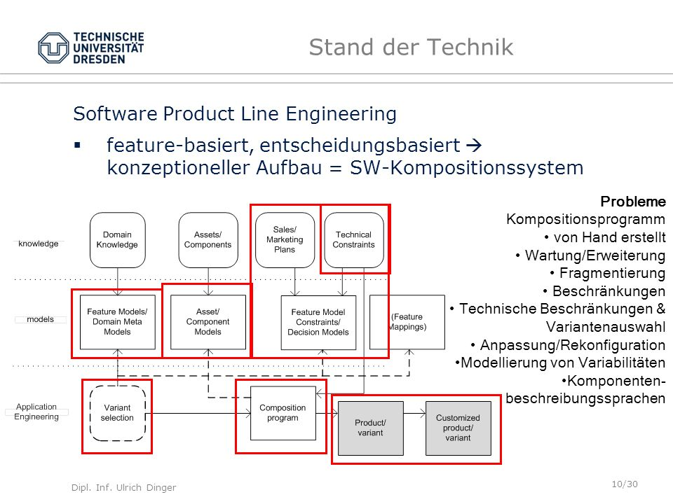 Stand der Technik Software Product Line Engineering