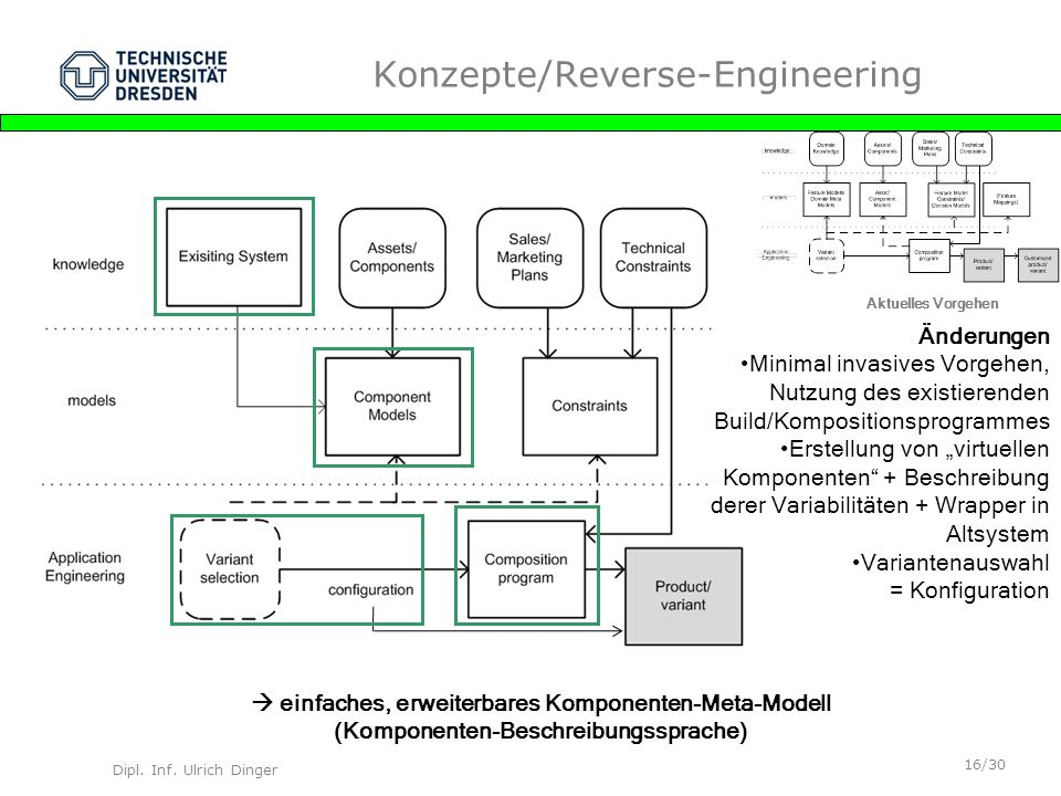Konzepte/Reverse-Engineering