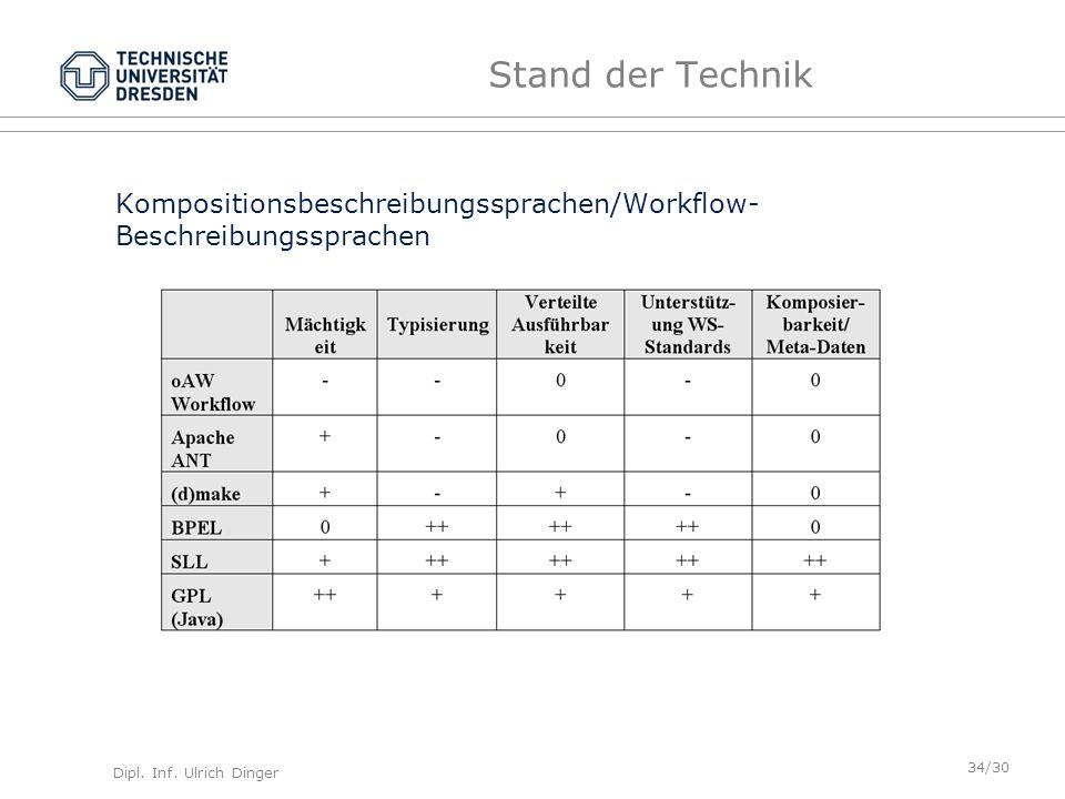 Stand der Technik Kompositionsbeschreibungssprachen/Workflow-Beschreibungssprachen