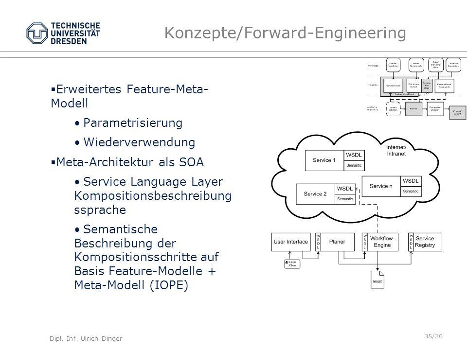Konzepte/Forward-Engineering