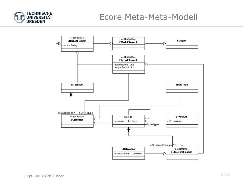 Ecore Meta-Meta-Modell