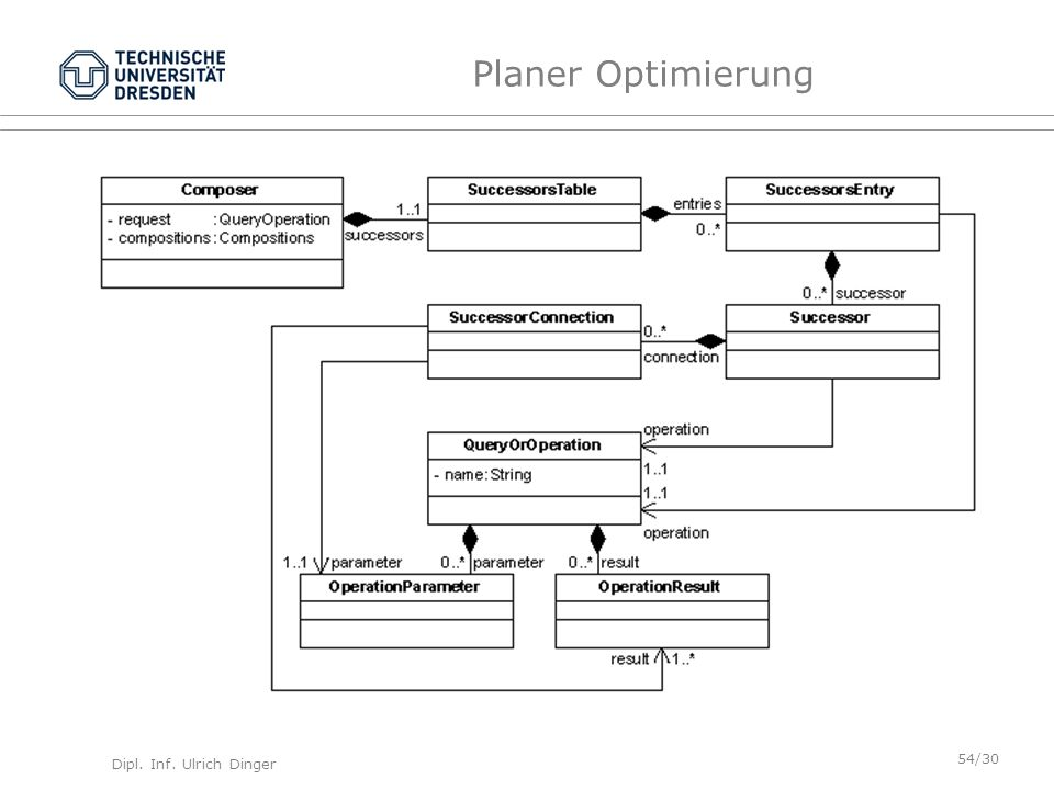 Planer Optimierung