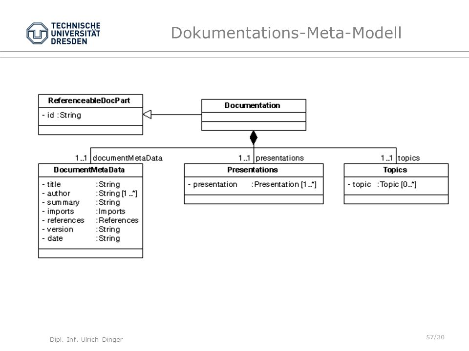 Dokumentations-Meta-Modell