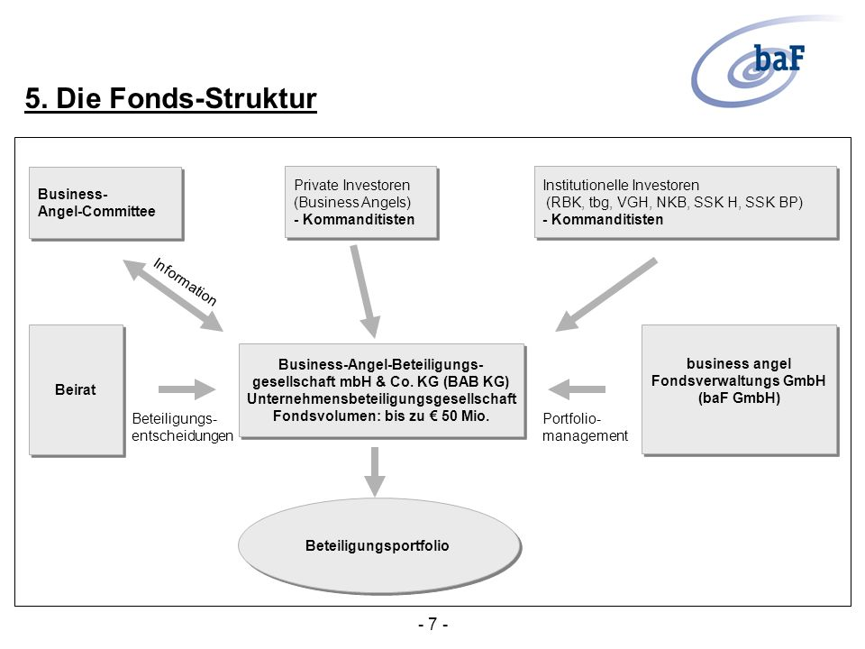 5. Die Fonds-Struktur - 7 - Business- Angel-Committee