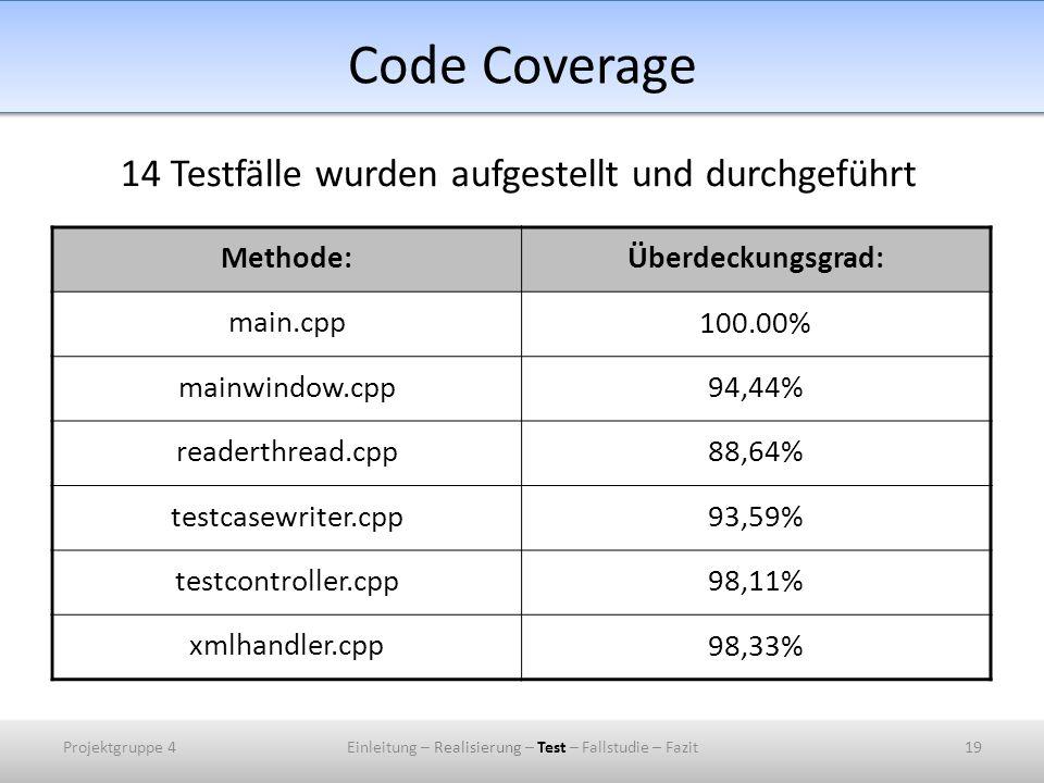 Code Coverage 14 Testfälle wurden aufgestellt und durchgeführt