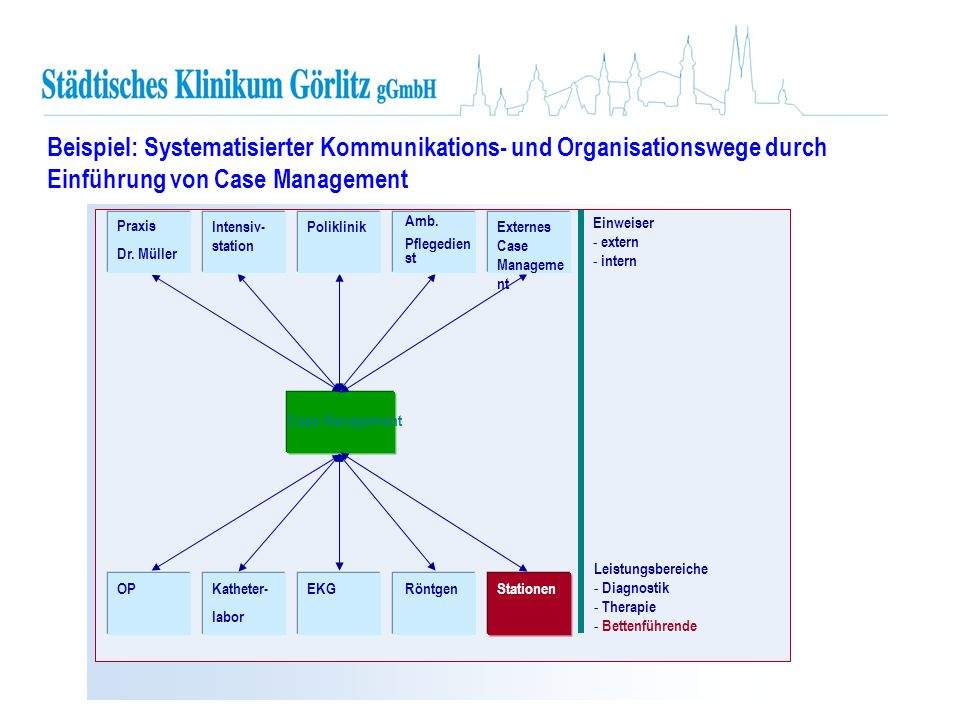 Beispiel: Systematisierter Kommunikations- und Organisationswege durch