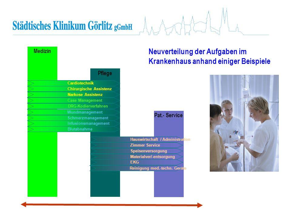 Neuverteilung der Aufgaben im Krankenhaus anhand einiger Beispiele