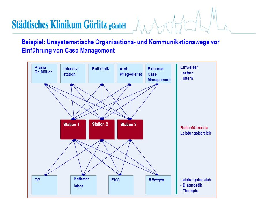 Beispiel: Unsystematische Organisations- und Kommunikationswege vor Einführung von Case Management