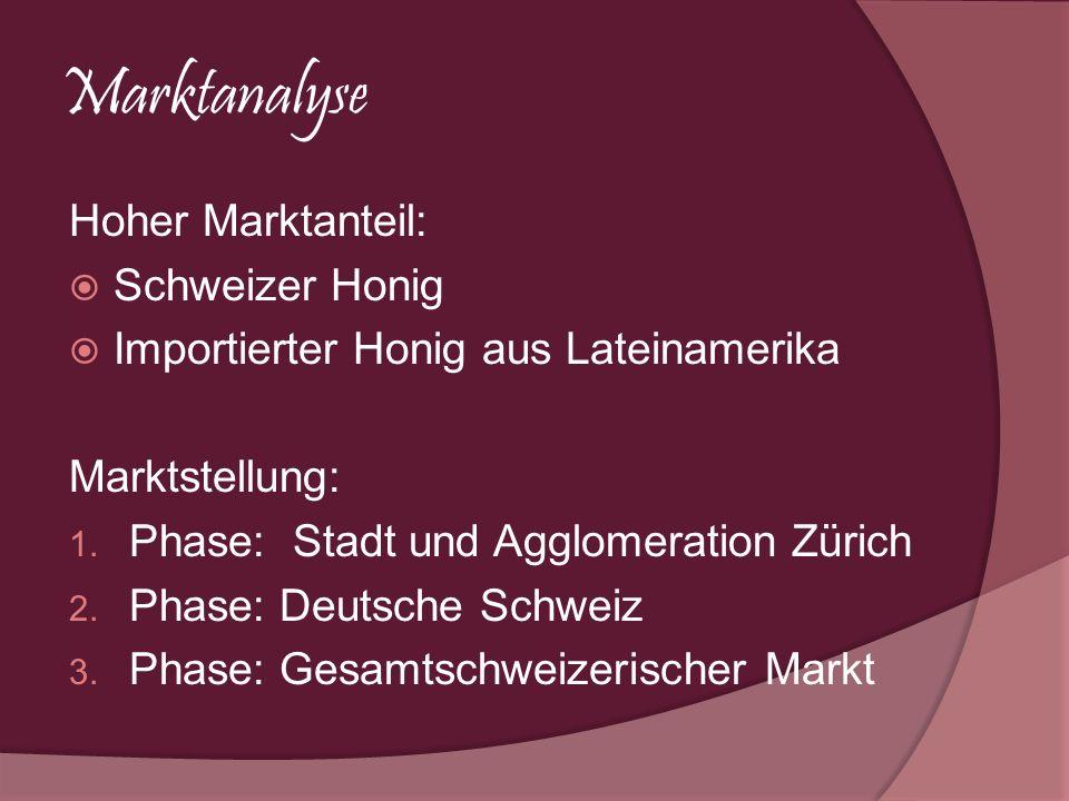 Marktanalyse Hoher Marktanteil: Schweizer Honig