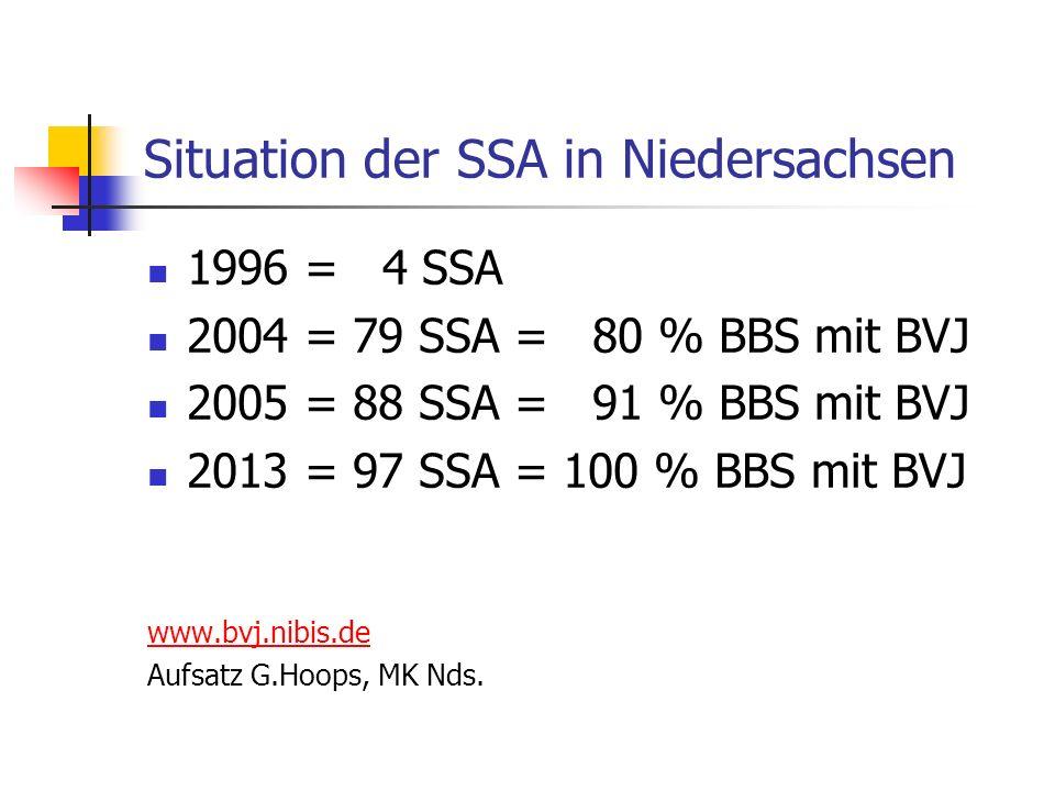 Situation der SSA in Niedersachsen