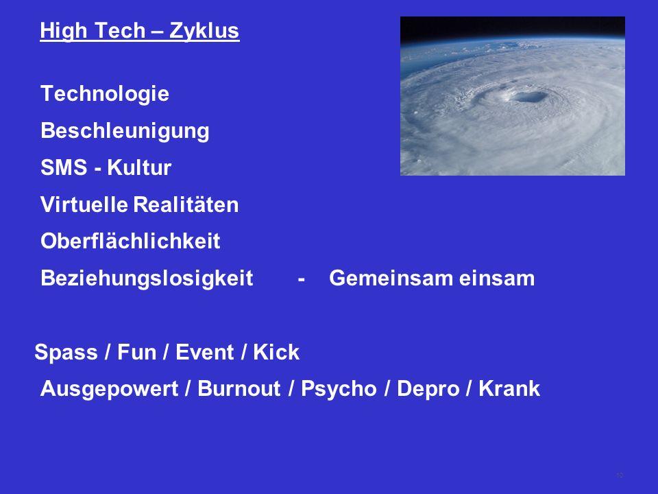 High Tech – Zyklus Technologie Beschleunigung. SMS - Kultur. Virtuelle Realitäten. Oberflächlichkeit.
