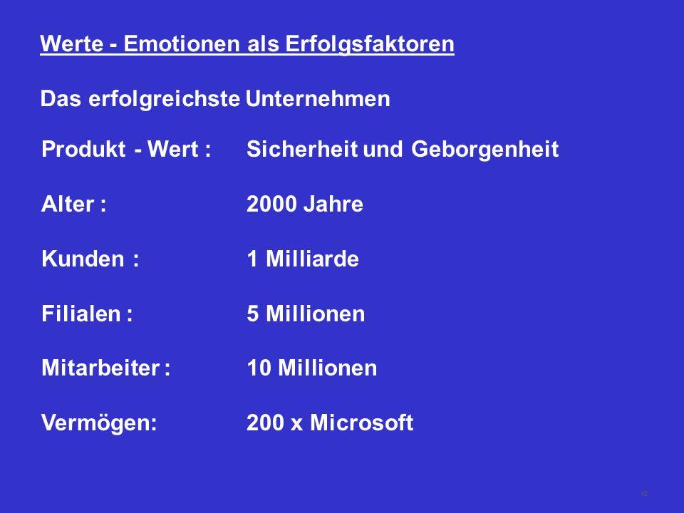 Werte - Emotionen als Erfolgsfaktoren
