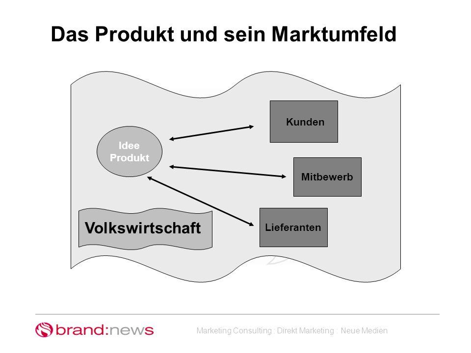 Das Produkt und sein Marktumfeld
