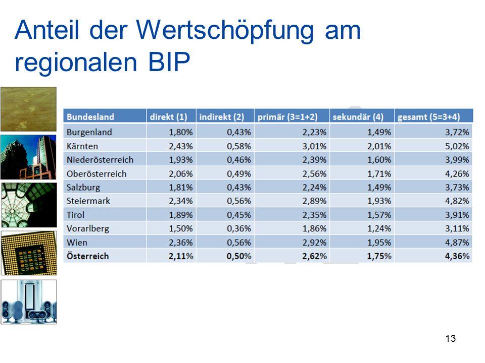 Anteil der Wertschöpfung am regionalen BIP