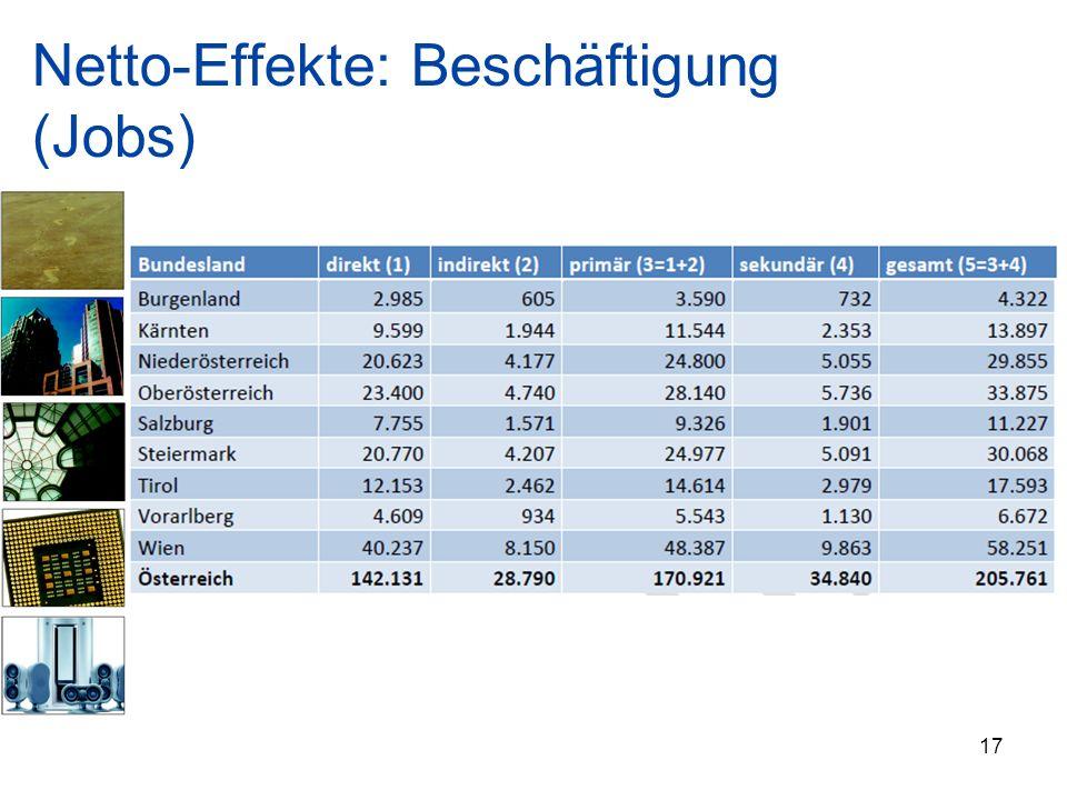 Netto-Effekte: Beschäftigung (Jobs)