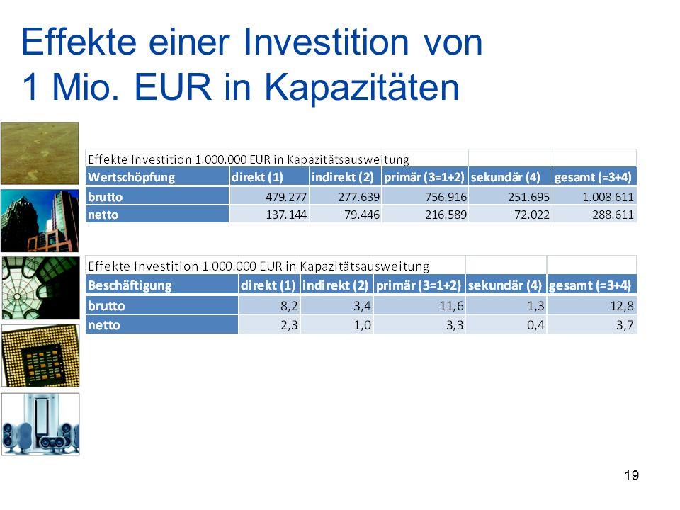 Effekte einer Investition von 1 Mio. EUR in Kapazitäten