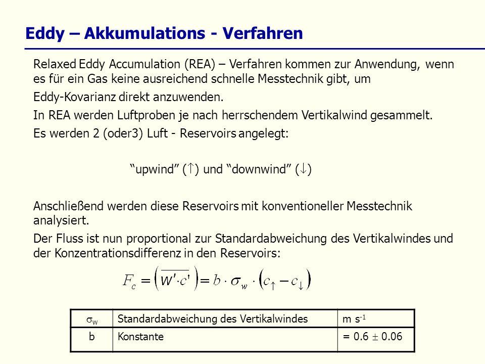 Eddy – Akkumulations - Verfahren