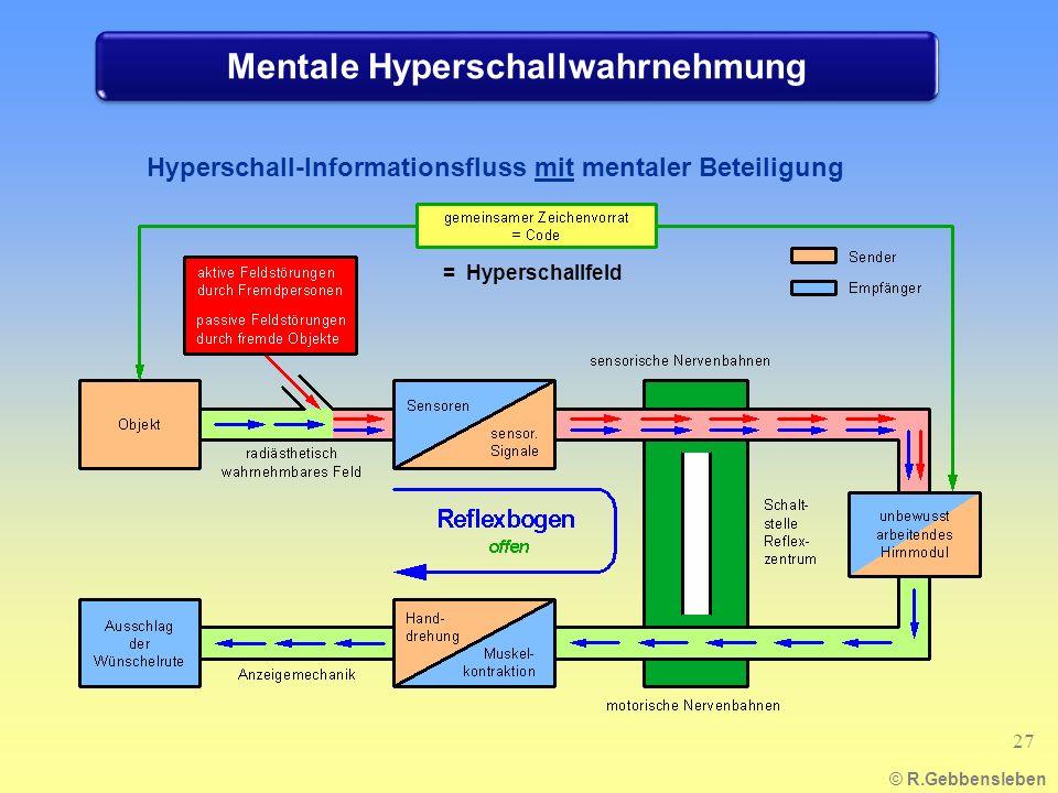 Mentale Hyperschallwahrnehmung