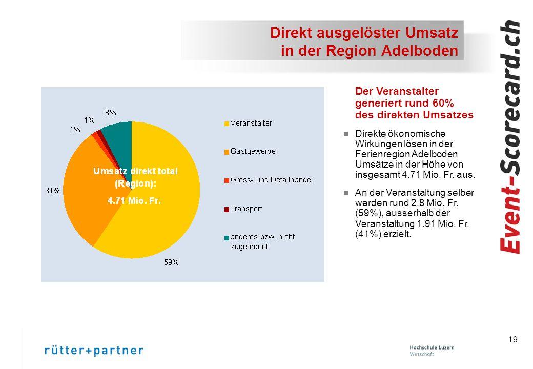 Direkt ausgelöster Umsatz in der Region Adelboden