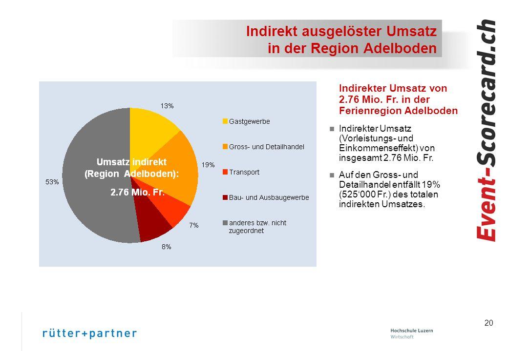 Indirekt ausgelöster Umsatz in der Region Adelboden