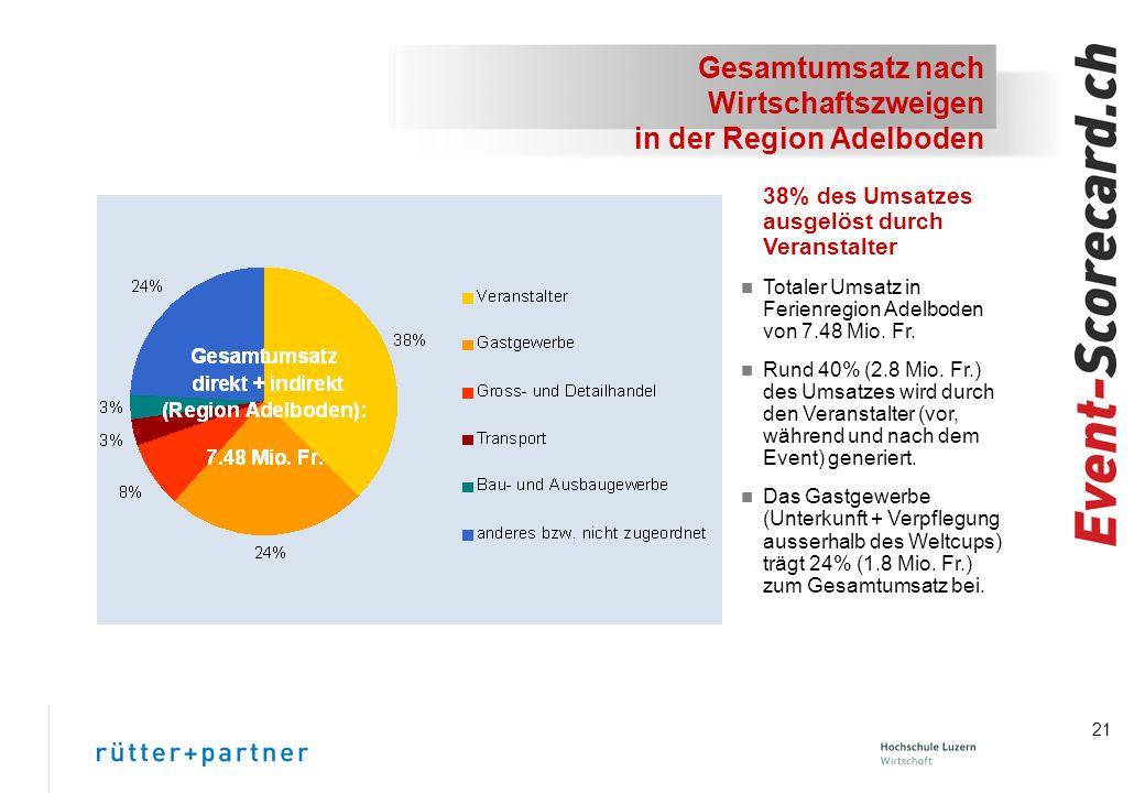 Gesamtumsatz nach Wirtschaftszweigen in der Region Adelboden