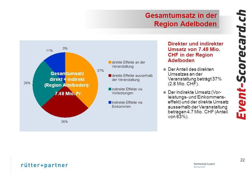 Gesamtumsatz in der Region Adelboden