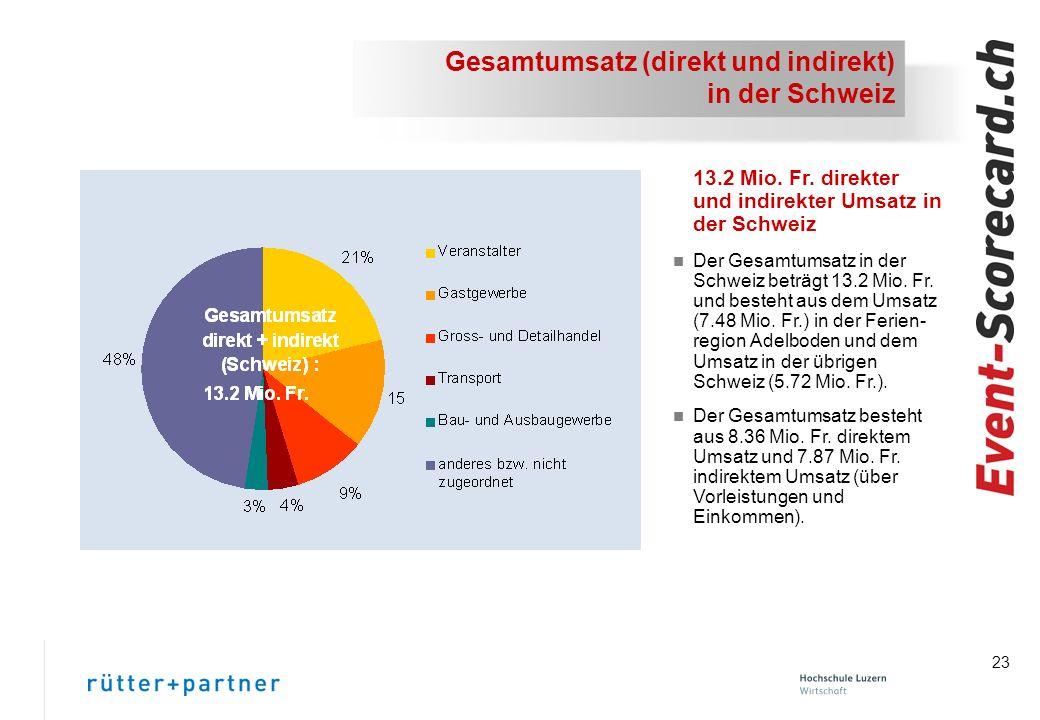 Gesamtumsatz (direkt und indirekt) in der Schweiz