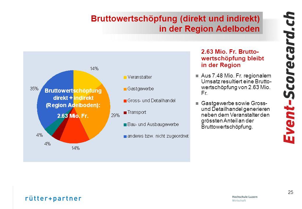 Bruttowertschöpfung (direkt und indirekt) in der Region Adelboden