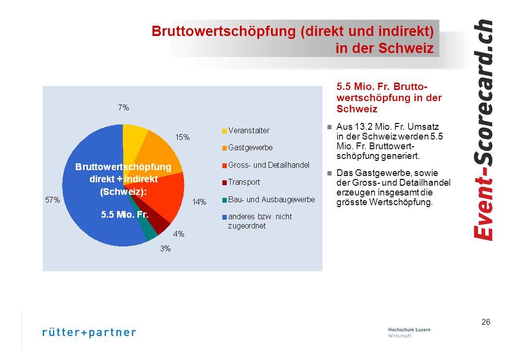 Bruttowertschöpfung (direkt und indirekt) in der Schweiz