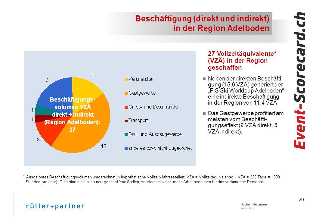 Beschäftigung (direkt und indirekt) in der Region Adelboden