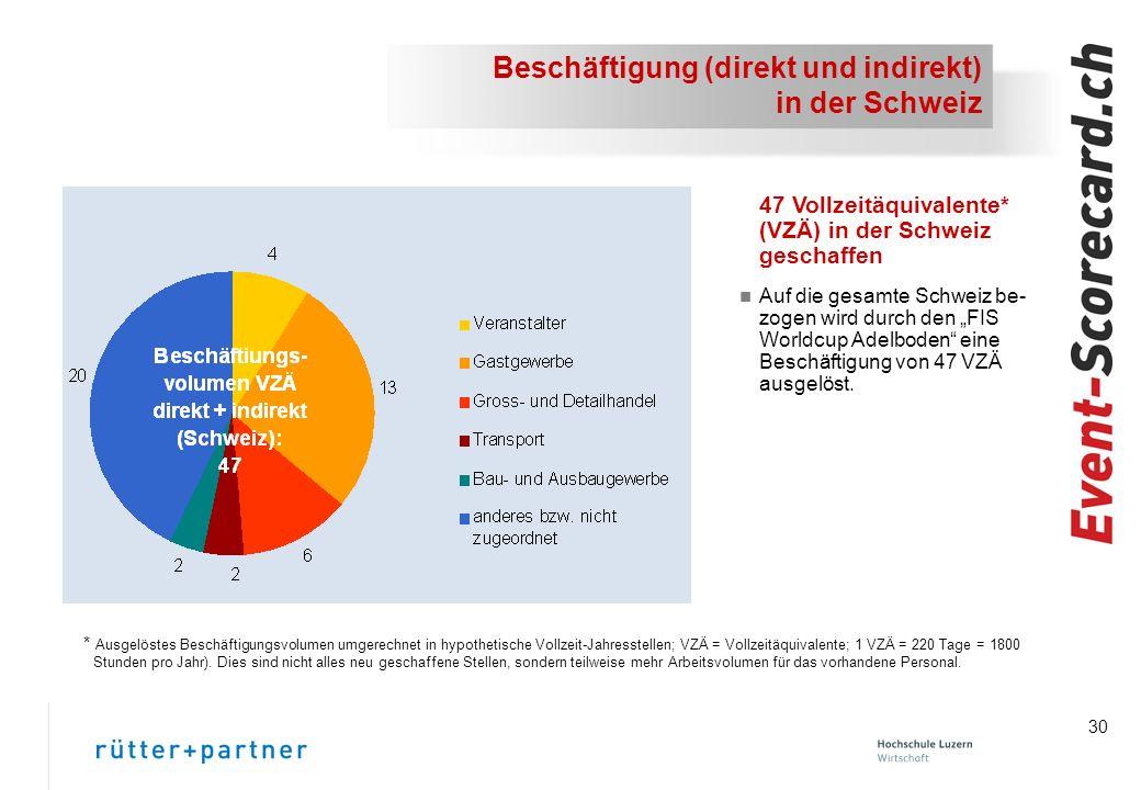 Beschäftigung (direkt und indirekt) in der Schweiz