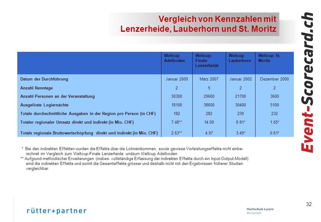 Vergleich von Kennzahlen mit Lenzerheide, Lauberhorn und St. Moritz