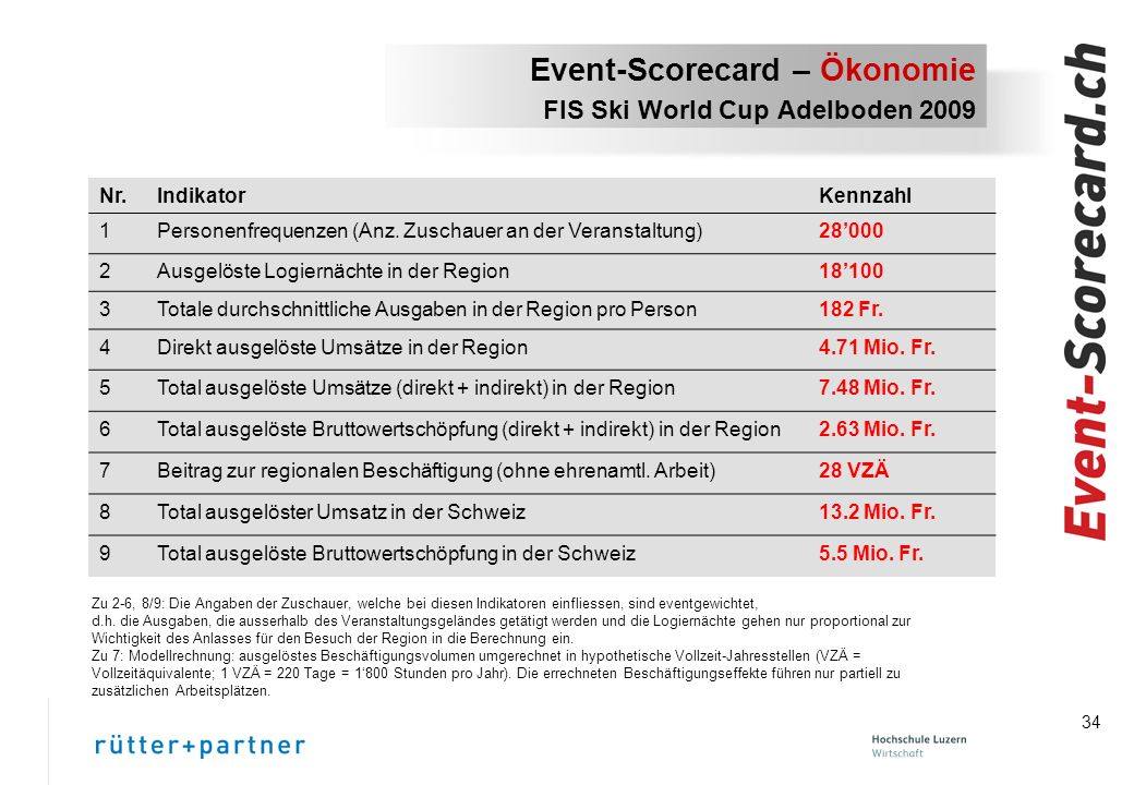 Event-Scorecard – Ökonomie FIS Ski World Cup Adelboden 2009