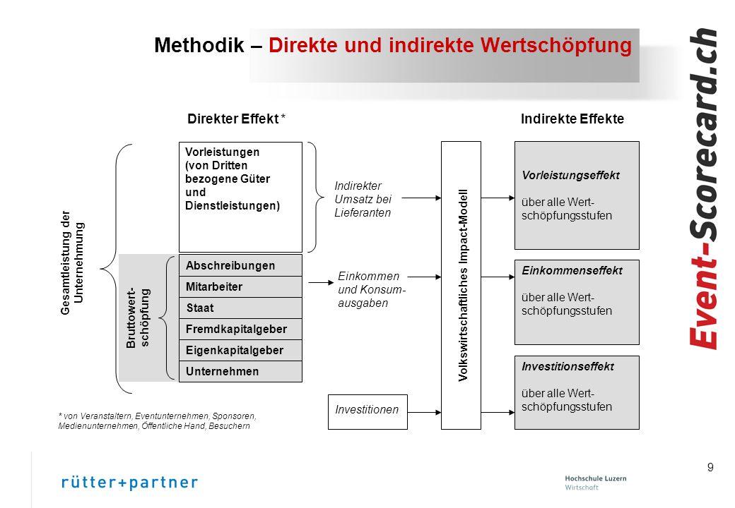 Methodik – Direkte und indirekte Wertschöpfung