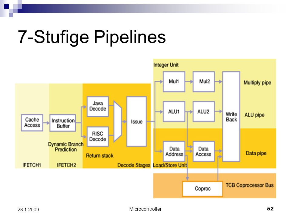 7-Stufige Pipelines 28.1.2009 Microcontroller