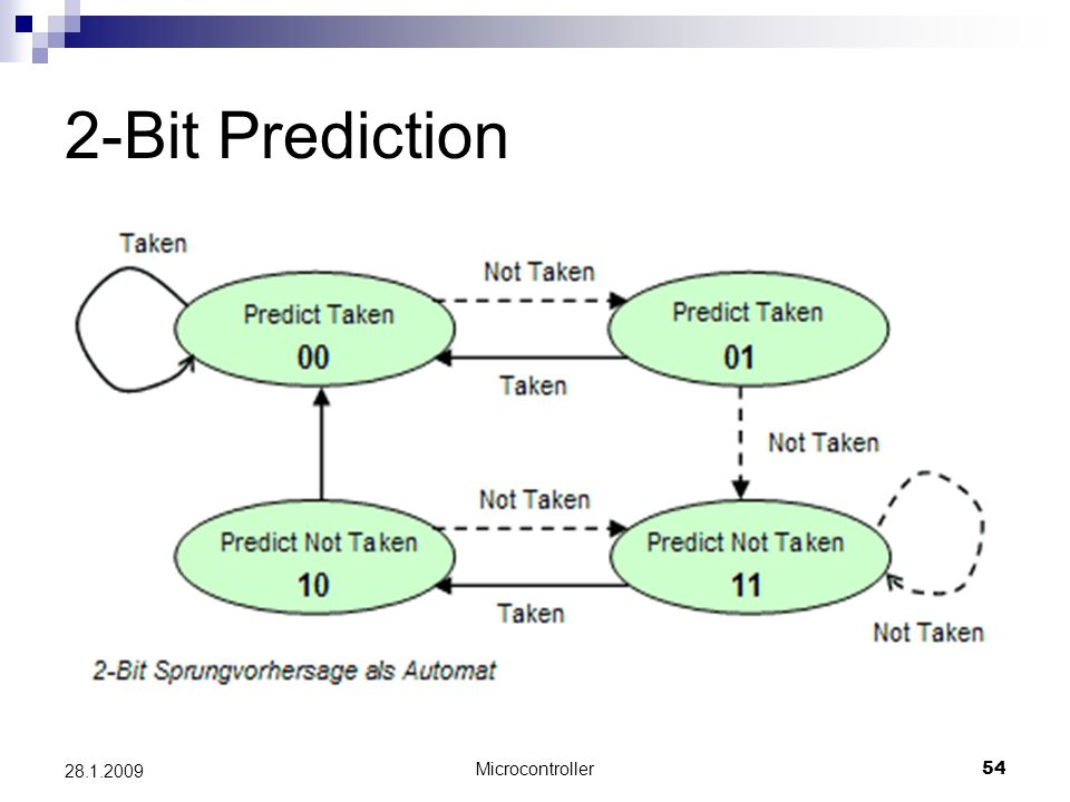 2-Bit Prediction 28.1.2009 Microcontroller