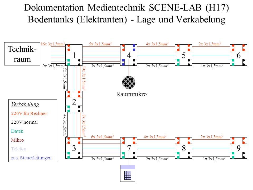 Dokumentation Medientechnik SCENE-LAB (H17) Bodentanks (Elektranten) - Lage und Verkabelung