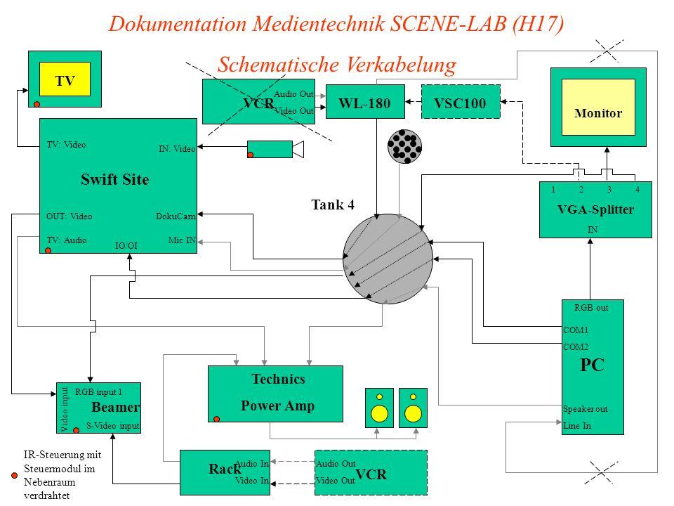 Dokumentation Medientechnik SCENE-LAB (H17) Schematische Verkabelung
