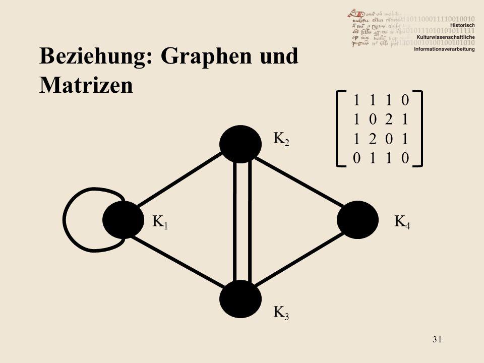 Beziehung: Graphen und Matrizen