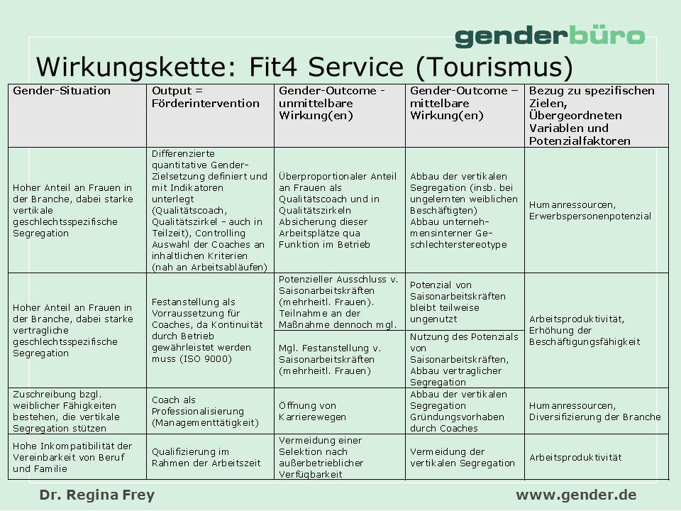 Wirkungskette: Fit4 Service (Tourismus)