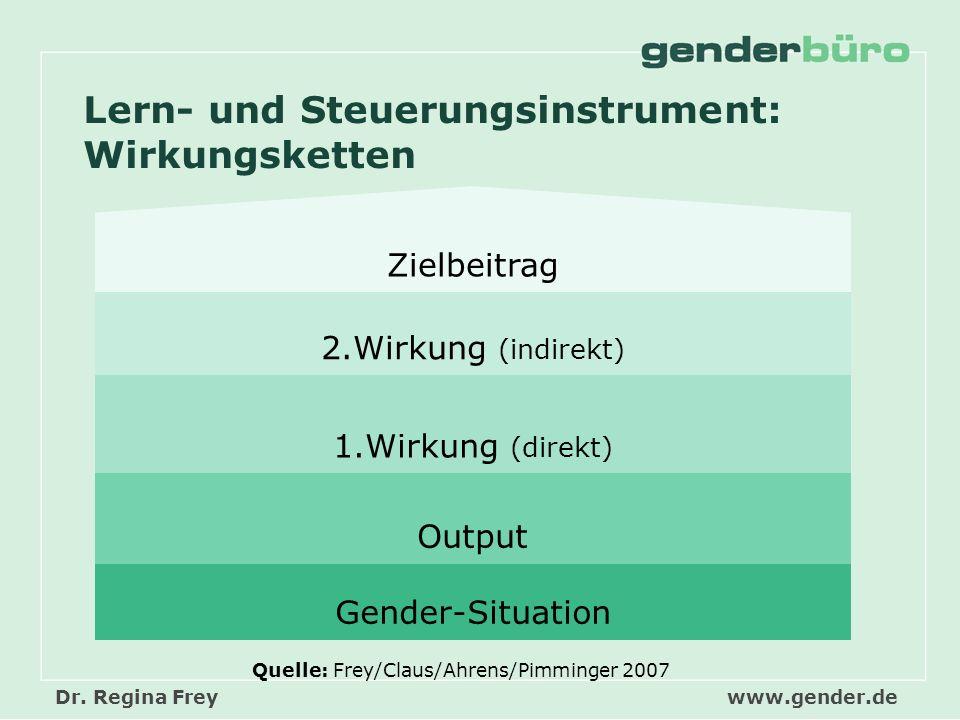 Dr. Regina Frey www.gender.de