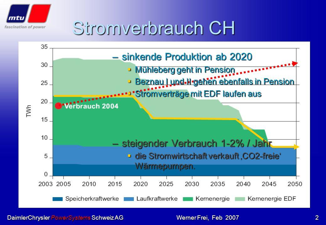 Stromverbrauch CH sinkende Produktion ab 2020