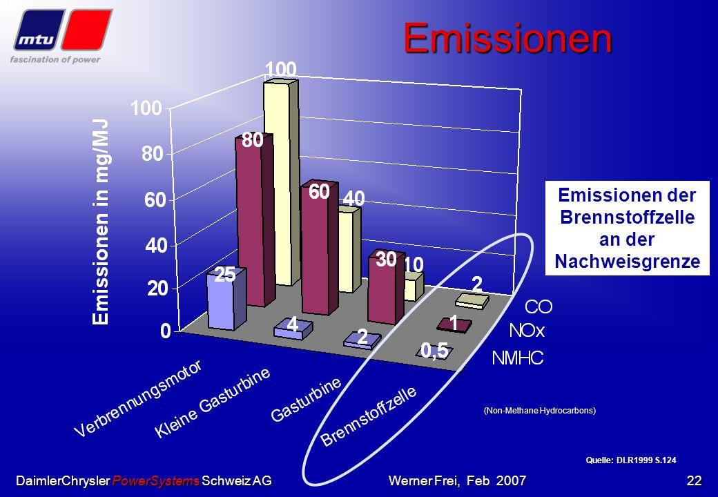 Emissionen der Brennstoffzelle an der Nachweisgrenze